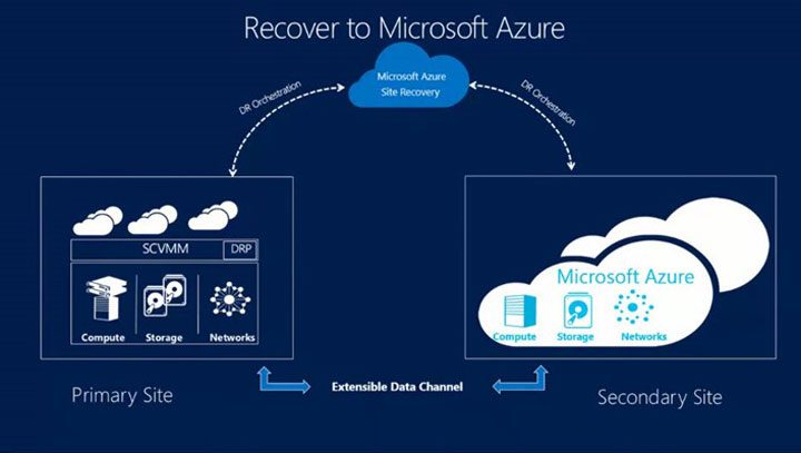 Azure Site Recovery - Azure Datacenters