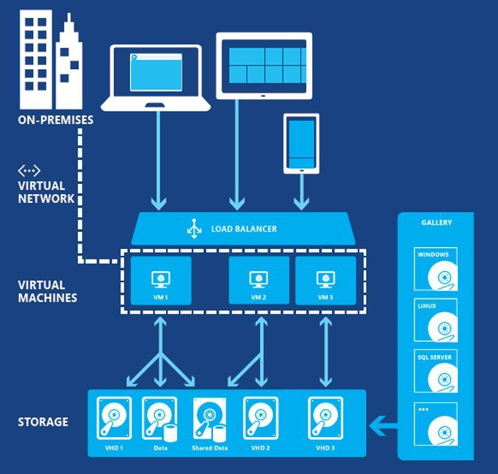 IaaS Virtual Machines - Azure Datacenters