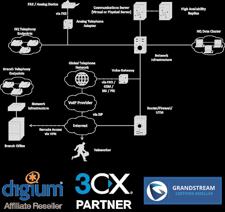 Υποσυστήματα IP Τηλεφωνίας - IP Τηλεφωνία