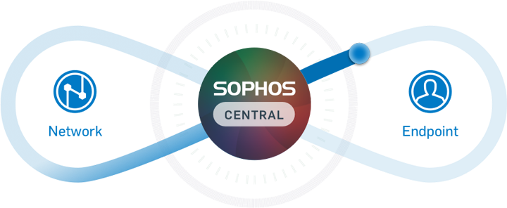 Sophos Synchronized Security - Network Security