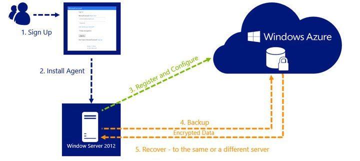 Azure Backup - Azure Datacenters