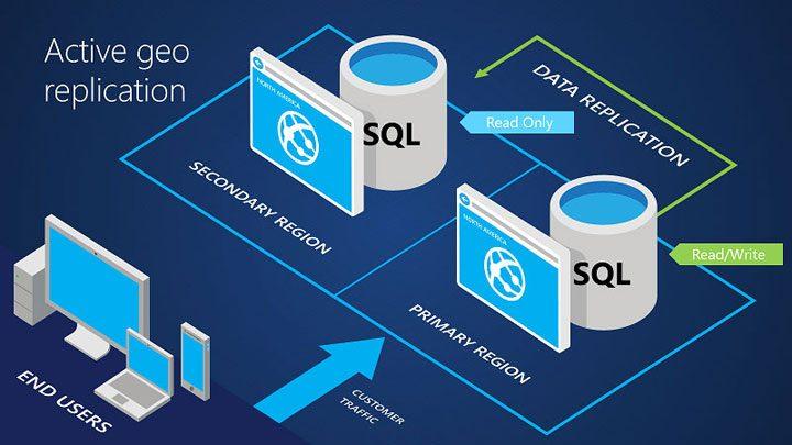 Azure Storage - Azure Datacenters