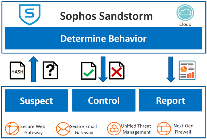 Sophos Sandstorm - Ransomware